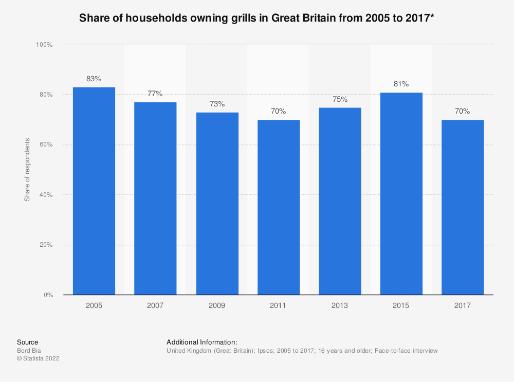 Statistic: Share of households owning grills in Great Britain from 2005 to 2017* | Statista