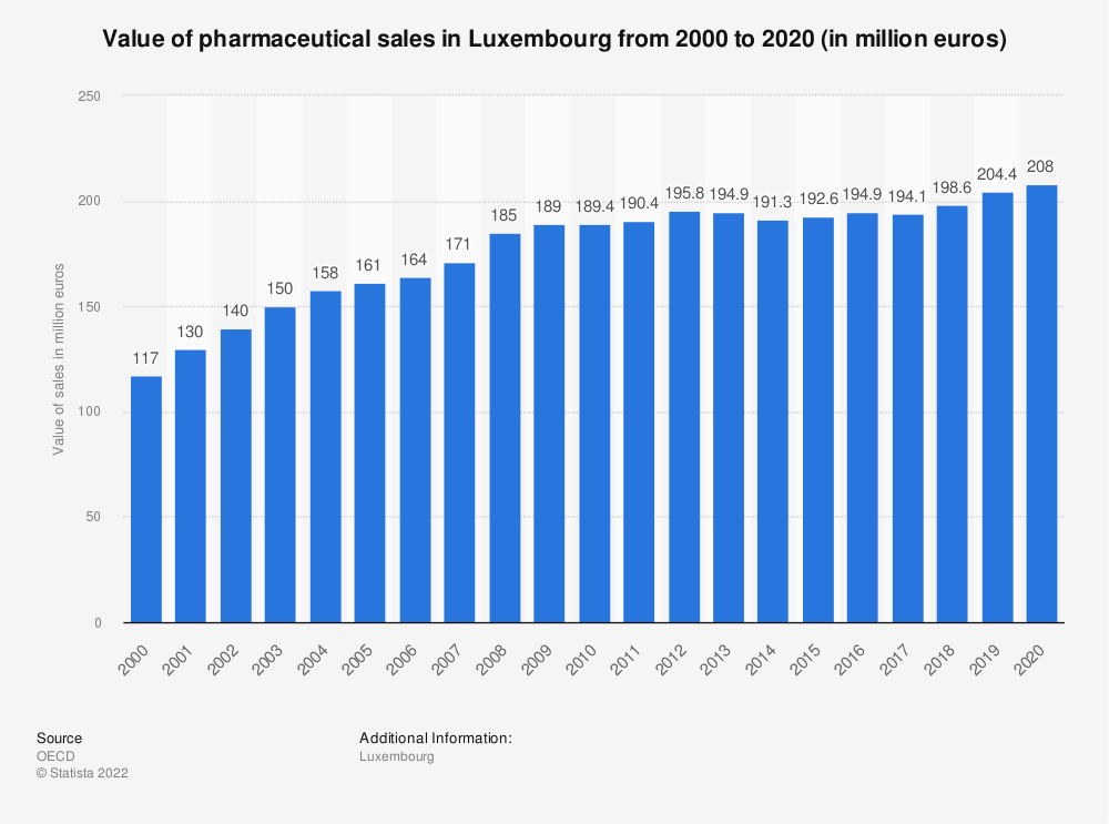 Statistic: Value of pharmaceutical sales in Luxembourg from 2000 to 2019 (in million euros) | Statista