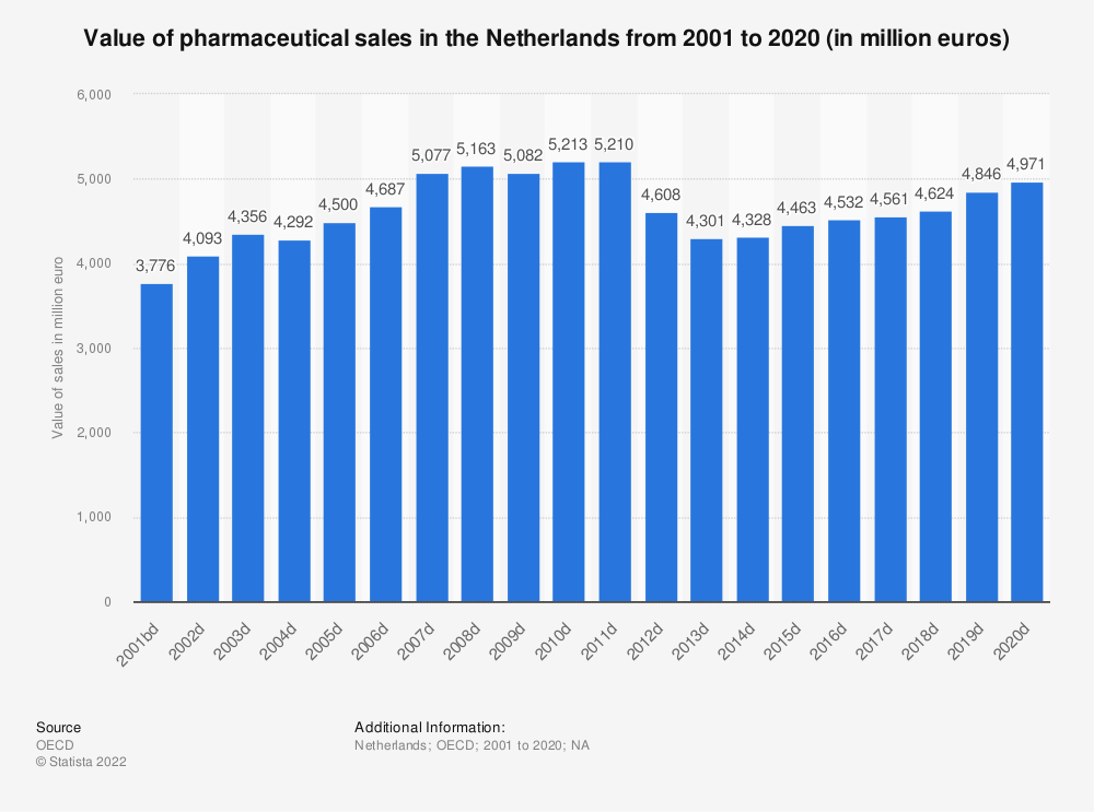 Statistic: Value of pharmaceutical sales in the Netherlands from 2000 to 2018 (in million euros) | Statista