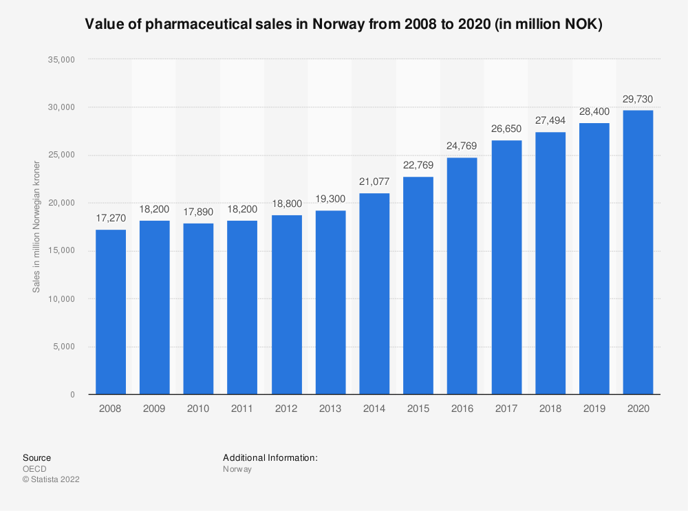 Statistic: Value of pharmaceutical sales in Norway from 2008 to 2019 (in million NOK)  | Statista