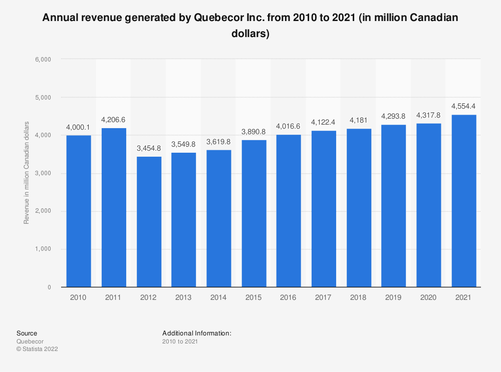 Statistic: Annual revenue generated by Quebecor Inc. from 2010 to 2018 (in million Canadian dollars) | Statista