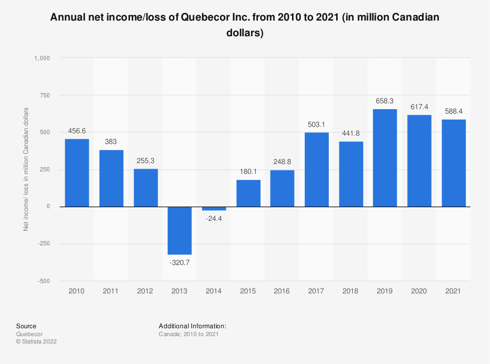 Statistic: Annual net income/loss of Quebecor Inc. from 2010 to 2019 (in million Canadian dollars) | Statista