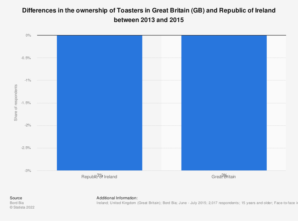 Statistic: Differences in the ownership of Toasters in Great Britain (GB) and Republic of Ireland between 2013 and 2015 | Statista