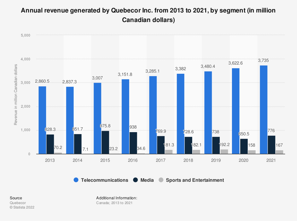 Statistic: Annual revenue generated by Quebecor Inc. from 2013 to 2019, by segment (in million Canadian dollars) | Statista