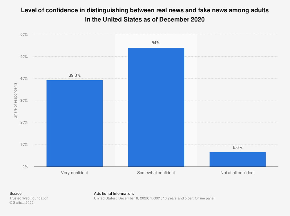 Statistic: Level of confidence in distinguishing between real news and fake news among adults in the United States in 2016 and 2019 | Statista