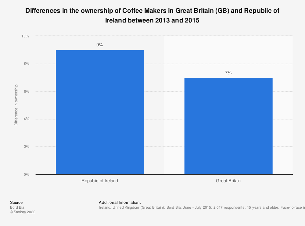 Statistic: Differences in the ownership of Coffee Makers in Great Britain (GB) and Republic of Ireland between 2013 and 2015 | Statista