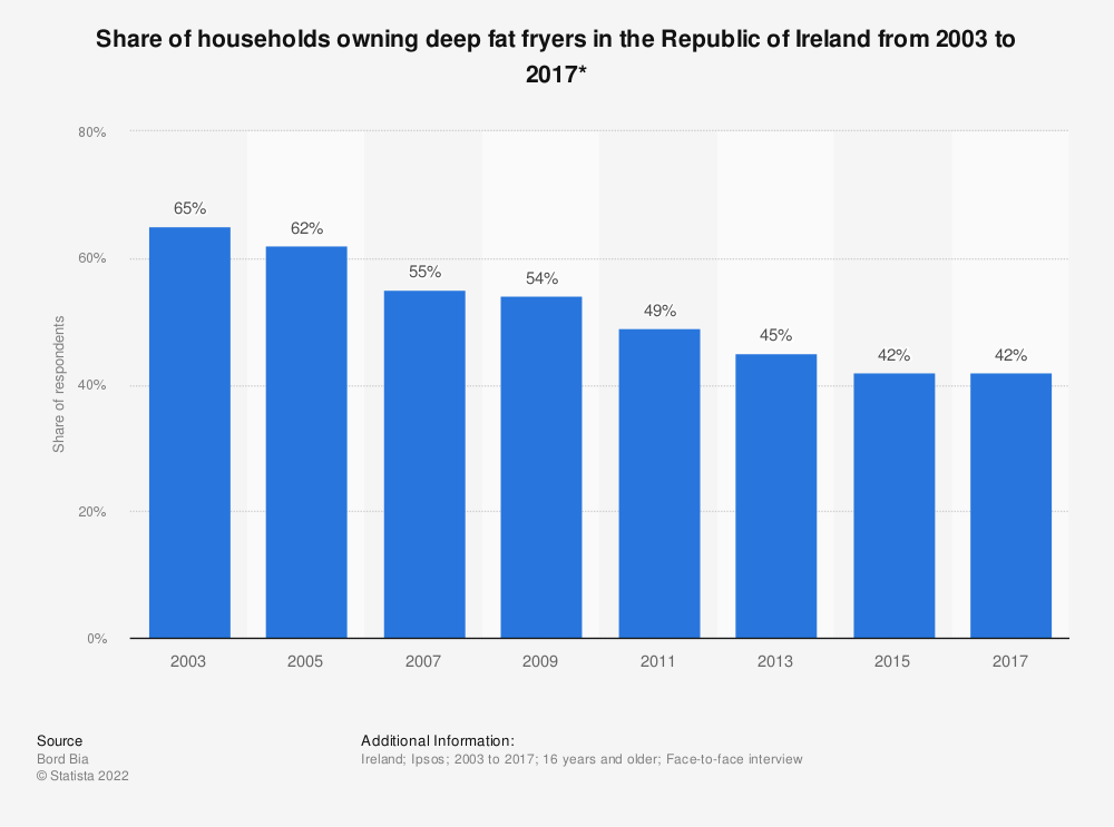 Statistic: Share of households owning deep fat fryers in the Republic of Ireland from 2003 to 2017* | Statista