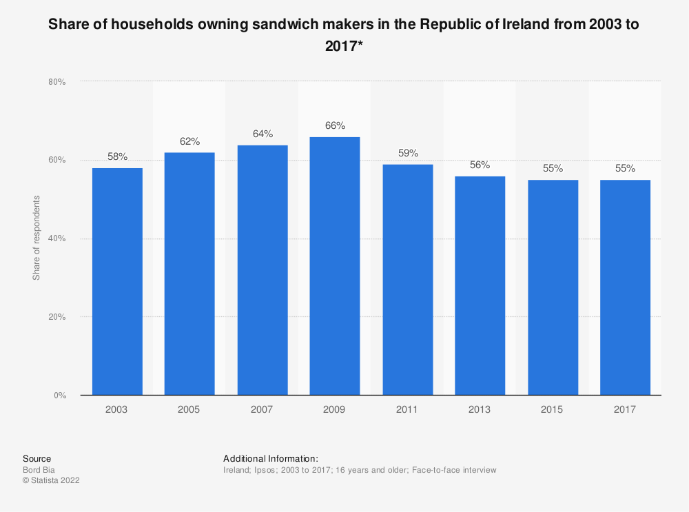 Statistic: Share of households owning sandwich makers in the Republic of Ireland from 2003 to 2017* | Statista