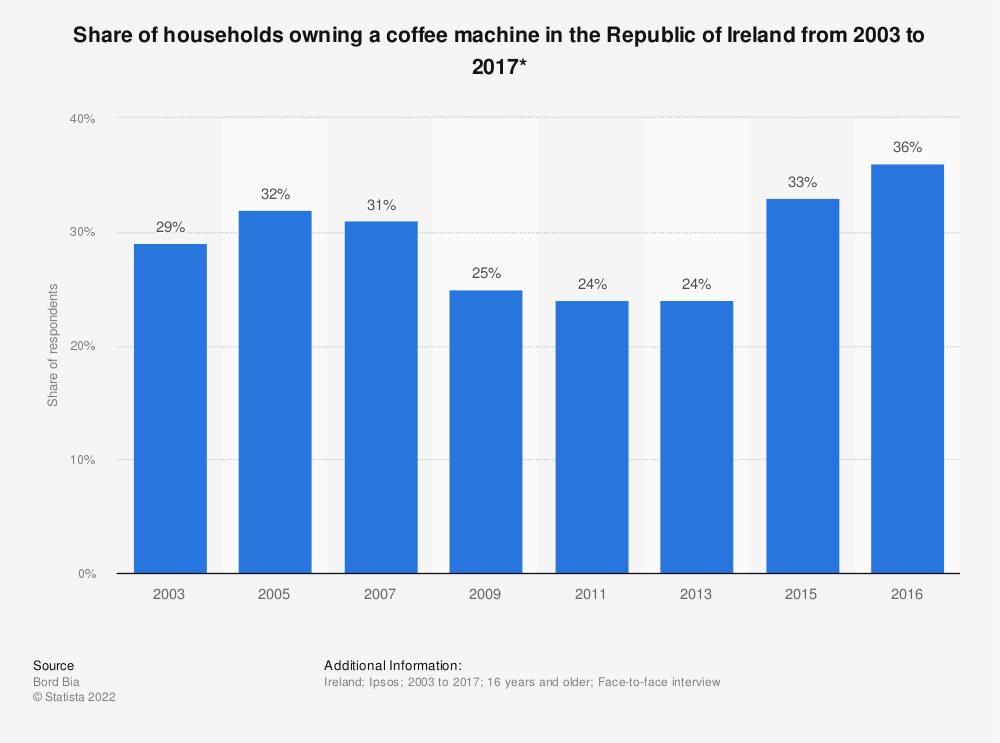 Statistic: Share of households owning a coffee machine in the Republic of Ireland from 2003 to 2017* | Statista