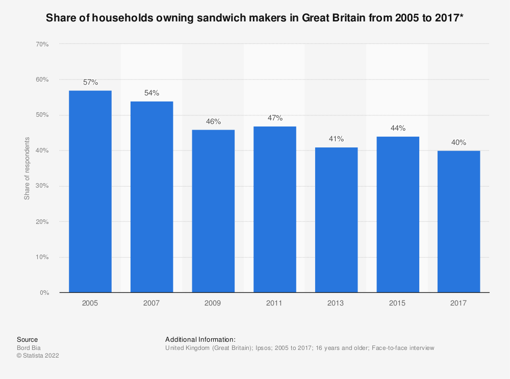 Statistic: Share of households owning sandwich makers in Great Britain from 2005 to 2017* | Statista
