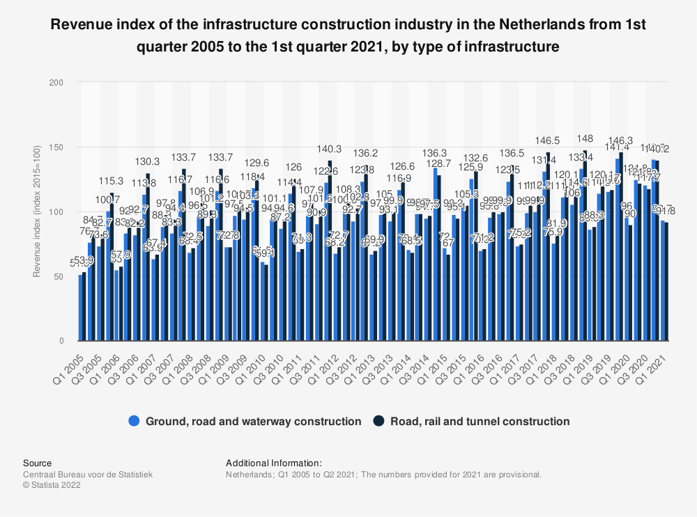 Statistic: Revenue index of the infrastructure construction industry in the Netherlands from first quarter 2017 to the second quarter 2019, by type of infrastructure | Statista