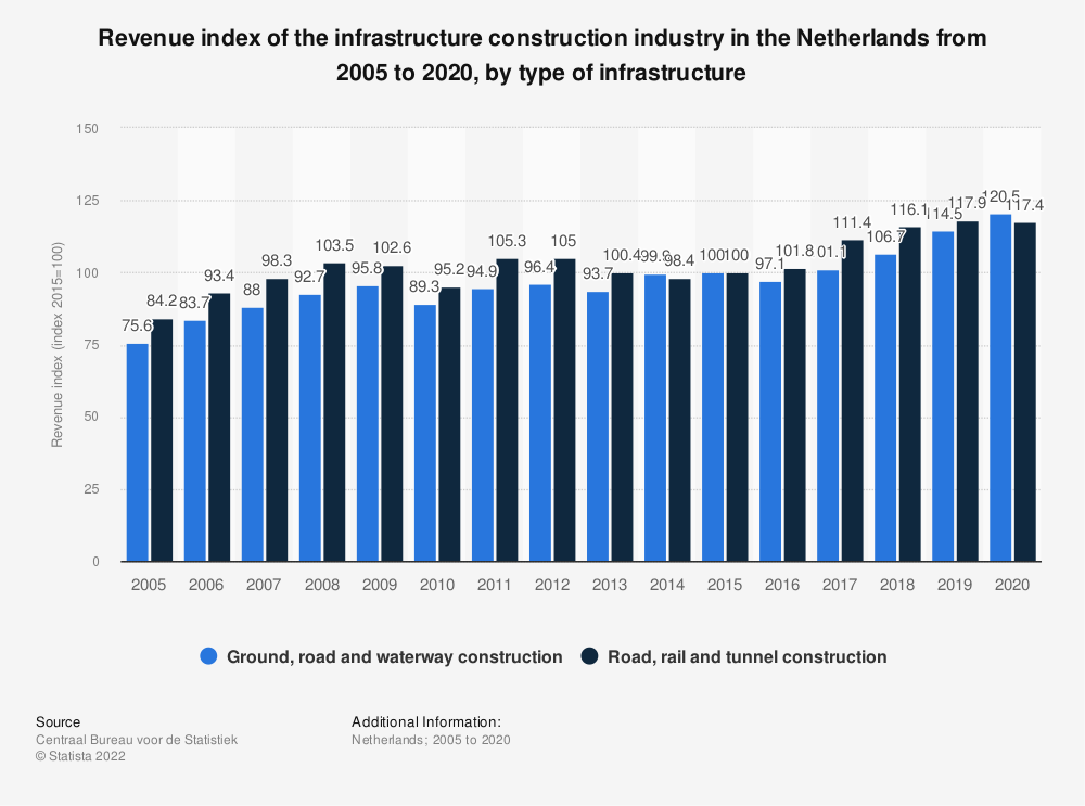 Statistic: Revenue index of the infrastructure construction industry in the Netherlands from 2015 to 2018, by type of infrastructure | Statista