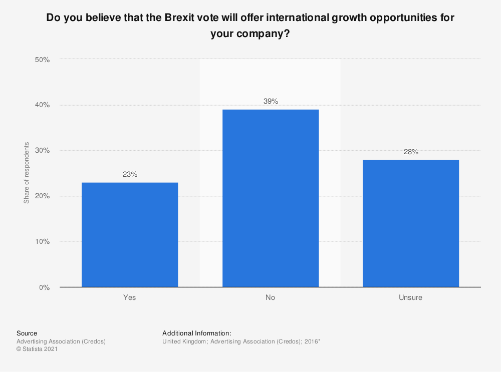 Statistic: Do you believe that the Brexit vote will offer international growth opportunities for your company?   Statista