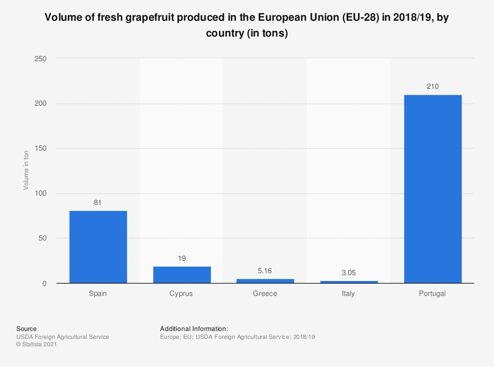 Statistic: Volume of fresh grapefruit produced in the European Union (EU-28) in 2017/18, by country (in tons) | Statista
