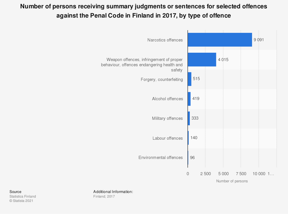 Statistic: Number of persons receiving summary judgments or sentences for selected offences against the Penal Code in Finland in 2017, by type of offence | Statista
