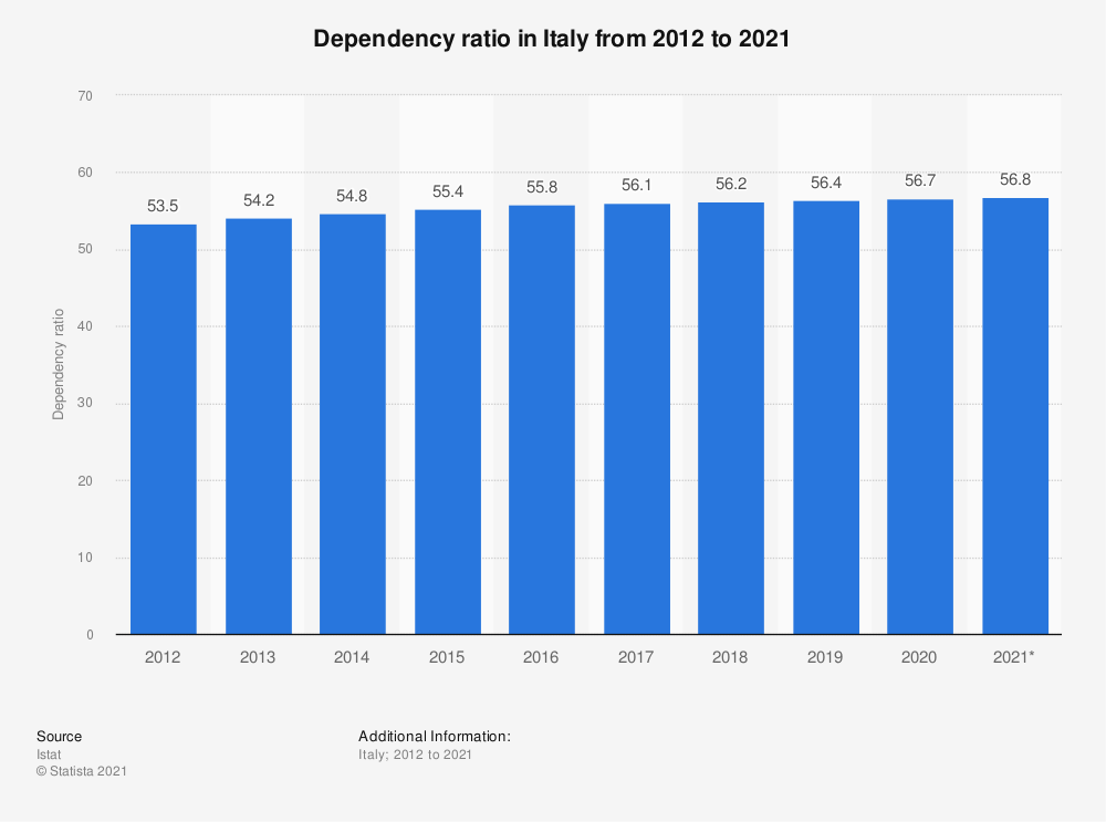Statistic: Dependency ratio in Italy from 2012 to 2020 | Statista