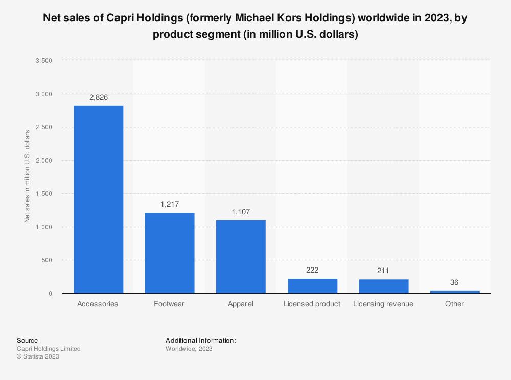 Statistic: Net sales of Capri Holdings (formerly Michael Kors Holdings) worldwide in 2020, by product segment (in million U.S. dollars) | Statista