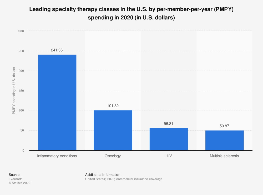 Statistic: Leading specialty therapy classes in the U.S. by per-member-per-year (PMPY) spending in 2019* (in U.S. dollars) | Statista