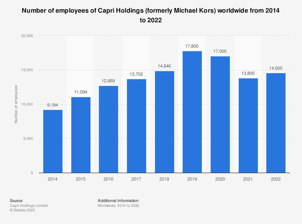 Statistic: Number of employees of Capri Holdings (formerly Michael Kors) worldwide from 2014 to 2020* | Statista