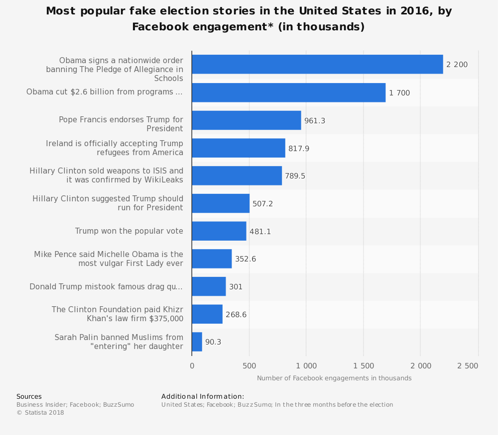 Statistic: Most popular fake election stories in the United States in 2016, by Facebook engagement* (in thousands) | Statista