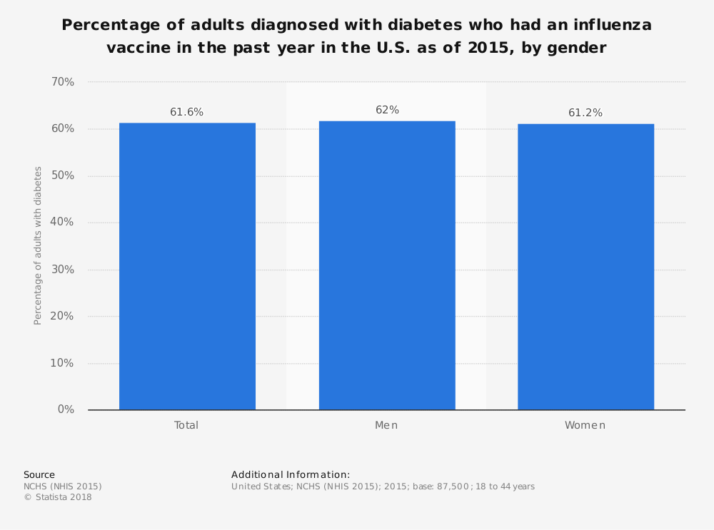 Statistic: Percentage of adults diagnosed with diabetes who had an influenza vaccine in the past year in the U.S. as of 2015, by gender | Statista