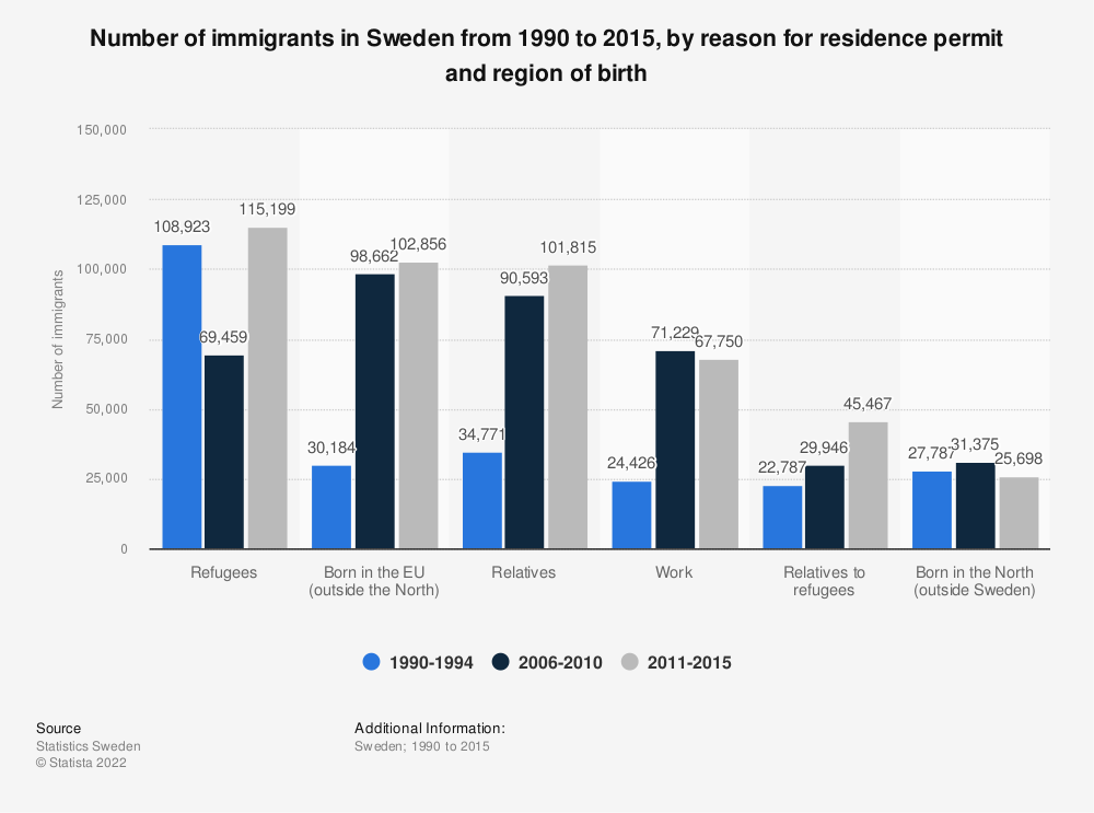 Statistic: Number of immigrants in Sweden from 1990 to 2015, by reason for residence permit and region of birth | Statista