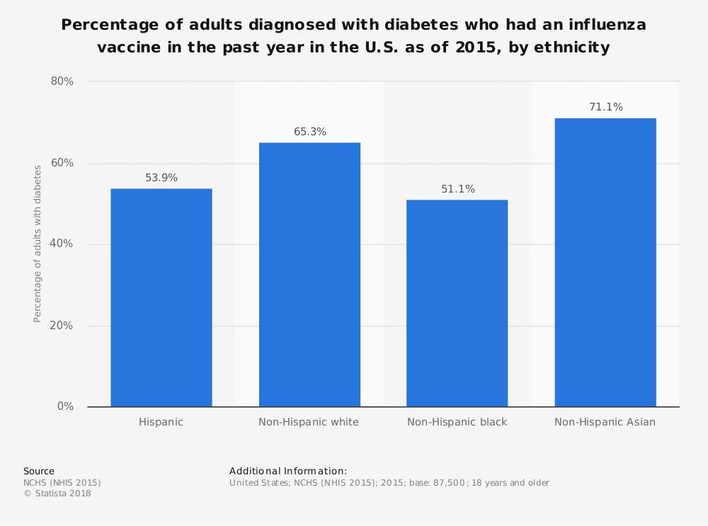 Statistic: Percentage of adults diagnosed with diabetes who had an influenza vaccine in the past year in the U.S. as of 2015, by ethnicity | Statista