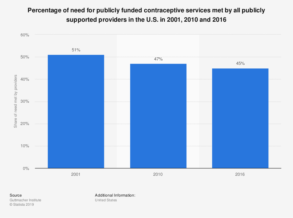 Statistic: Percentage of need for publicly funded contraceptive services met by all publicly supported providers in the U.S. in 2001, 2010 and 2014 | Statista