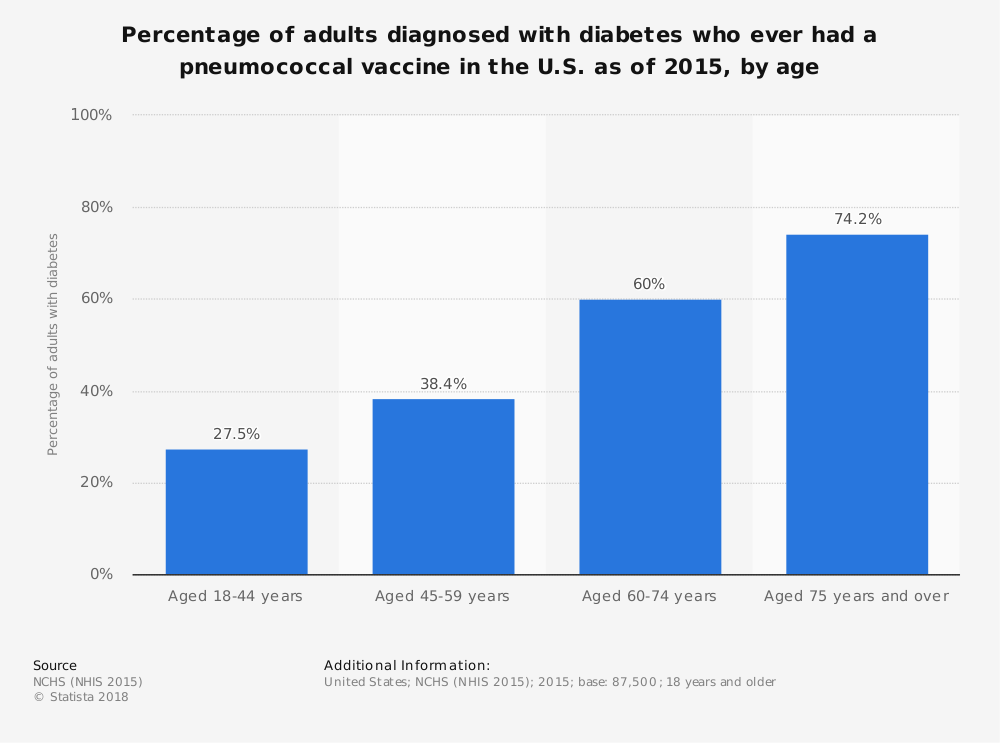 Statistic: Percentage of adults diagnosed with diabetes who ever had a pneumococcal vaccine in the U.S. as of 2015, by age | Statista