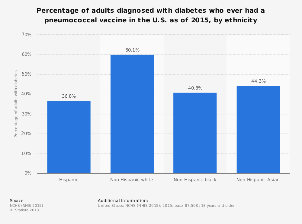 Statistic: Percentage of adults diagnosed with diabetes who ever had a pneumococcal vaccine in the U.S. as of 2015, by ethnicity | Statista