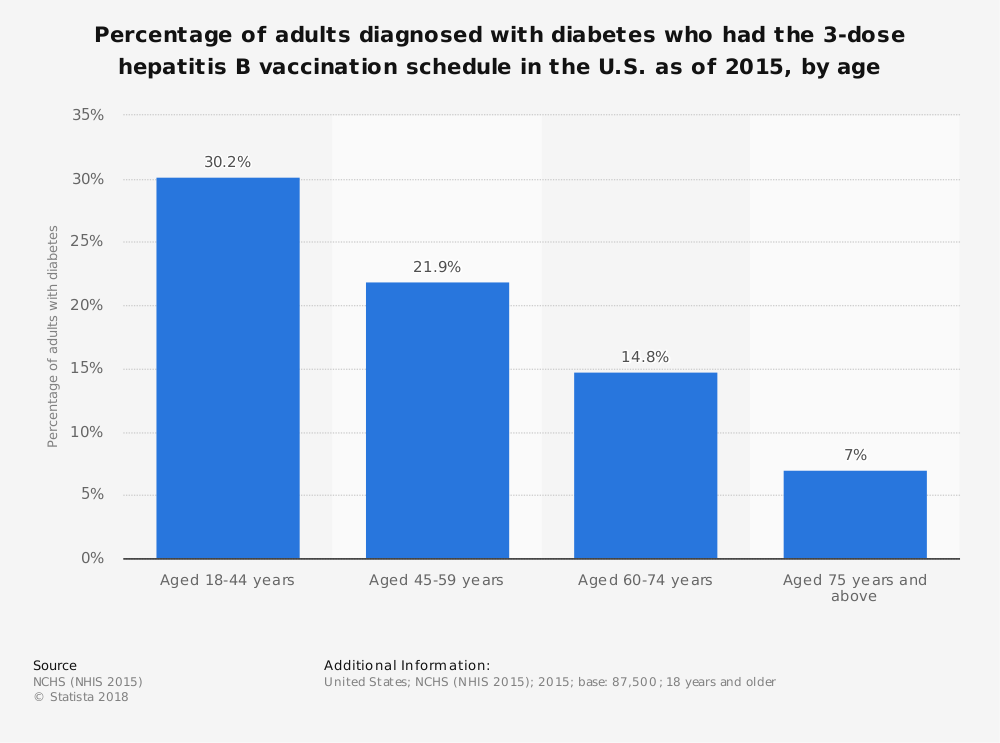 Statistic: Percentage of adults diagnosed with diabetes who had the 3-dose hepatitis B vaccination schedule in the U.S. as of 2015, by age | Statista