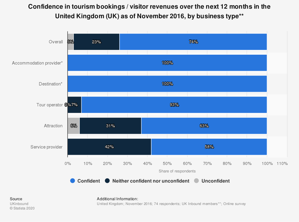 Statistic: Confidence in tourism bookings / visitor revenues over the next 12 months in the United Kingdom (UK) as of November 2016, by business type** | Statista