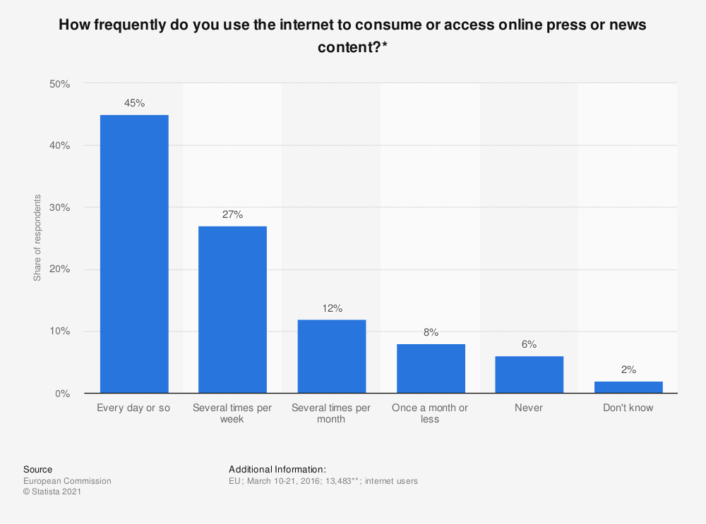 Statistic: How frequently do you use the internet to consume or access online press or news content?* | Statista