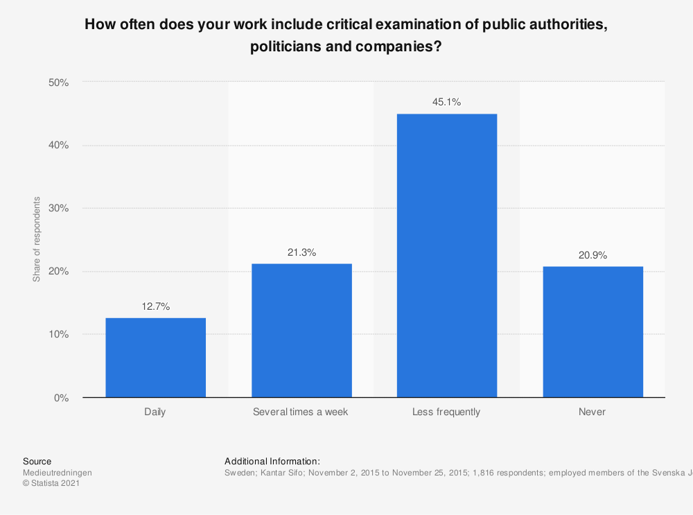 Statistic: How often does your work include critical examination of public authorities, politicians and companies? | Statista