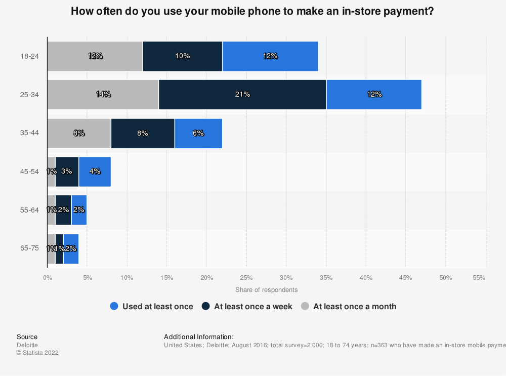 Statistic: How often do you use your mobile phone to make an in-store payment? | Statista