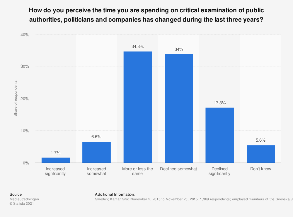 Statistic: How do you perceive the time you are spending on critical examination of public authorities, politicians and companies has changed during the last three years? | Statista