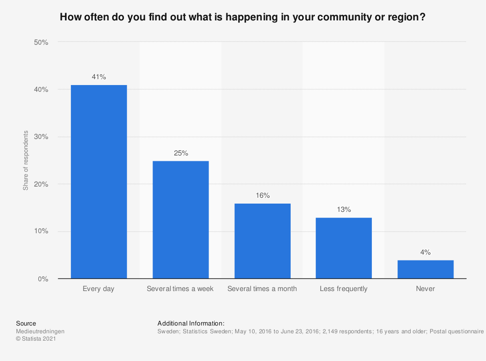 Statistic: How often do you find out what is happening in your community or region? | Statista