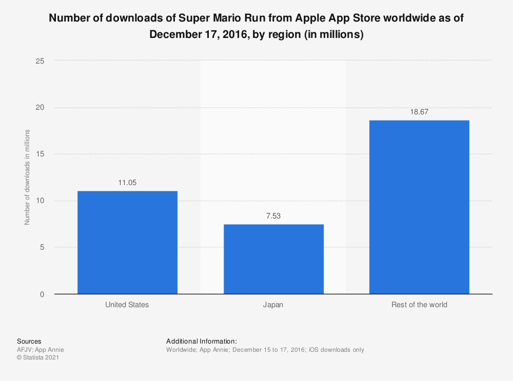 Statistic: Number of downloads of Super Mario Run from Apple App Store worldwide as of December 17, 2016, by region (in millions) | Statista