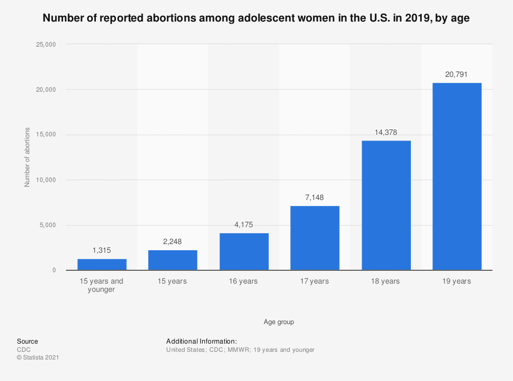 Statistic: Number of reported abortions among adolescent women in the U.S. in 2016, by age | Statista