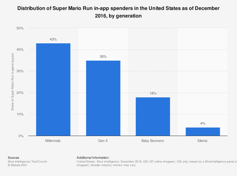 Statistic: Distribution of Super Mario Run in-app spenders in the United States as of December 2016, by generation | Statista