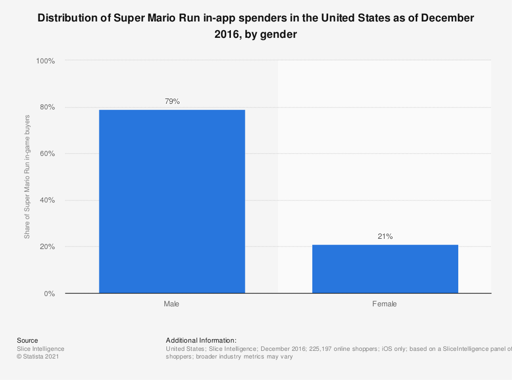 Statistic: Distribution of Super Mario Run in-app spenders in the United States as of December 2016, by gender | Statista