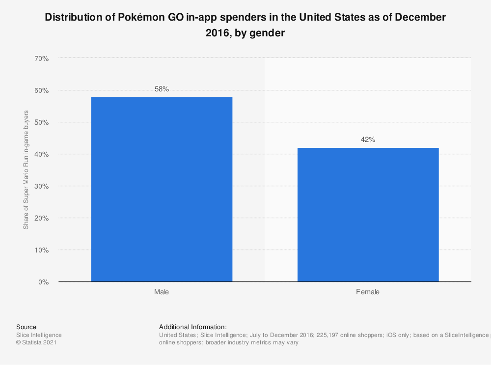 Statistic: Distribution of Pokémon GO in-app spenders in the United States as of December 2016, by gender | Statista
