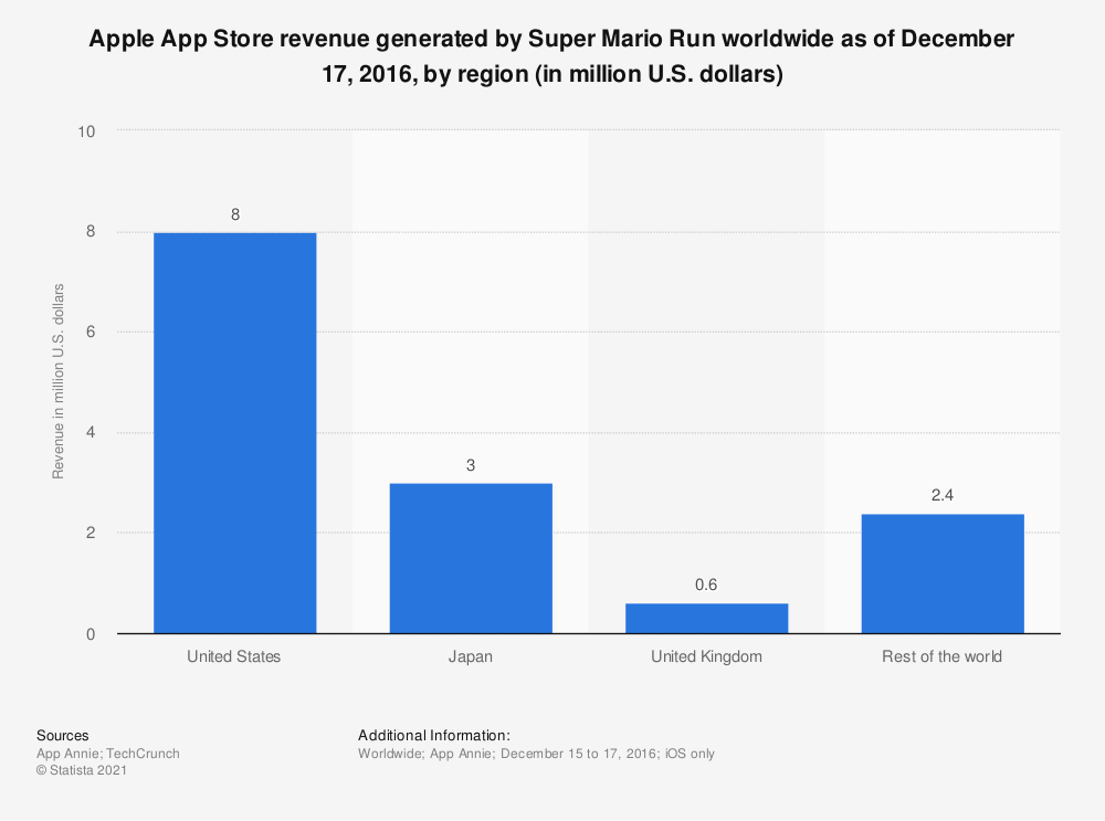 Statistic: Apple App Store revenue generated by Super Mario Run worldwide as of December 17, 2016, by region (in million U.S. dollars) | Statista