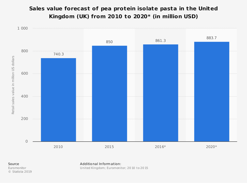 Statistic: Sales value forecast of pea protein isolate pasta in the United Kingdom (UK) from 2010 to 2020* (in million USD) | Statista