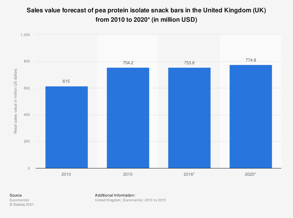 Statistic: Sales value forecast of pea protein isolate snack bars in the United Kingdom (UK) from 2010 to 2020* (in million USD)   Statista