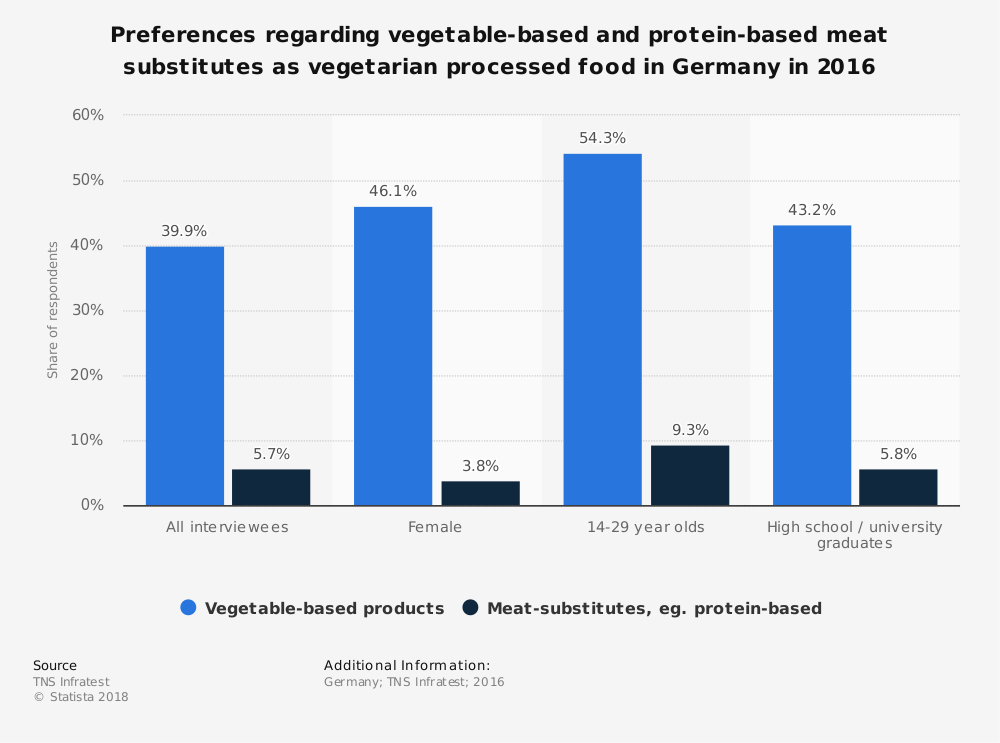 Statistic: Preferences regarding vegetable-based and protein-based meat substitutes as vegetarian processed food in Germany in 2016 | Statista