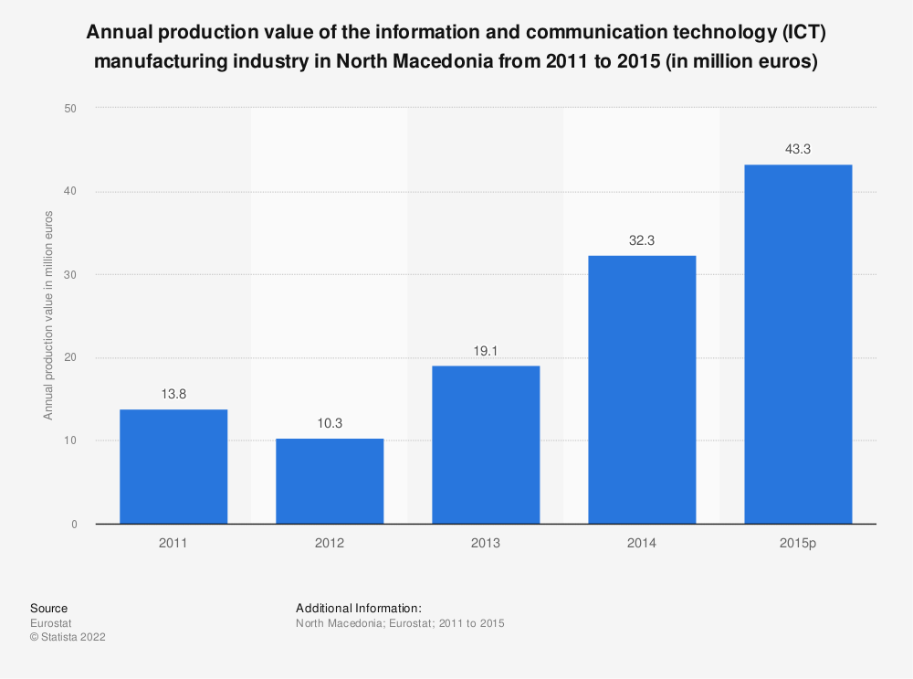 Statistic: Annual production value of the information and communication technology (ICT) manufacturing industry in North Macedonia from 2011 to 2015 (in million euros) | Statista