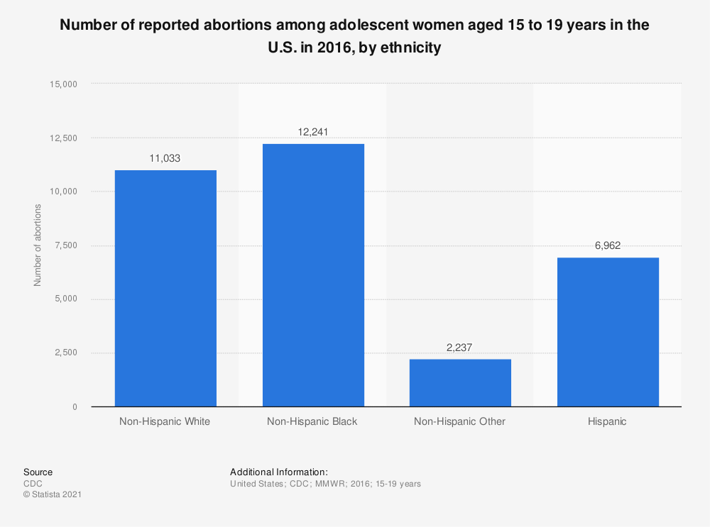 Statistic: Number of reported abortions among adolescent women aged 15 to 19 years in the U.S. in 2016, by ethnicity | Statista