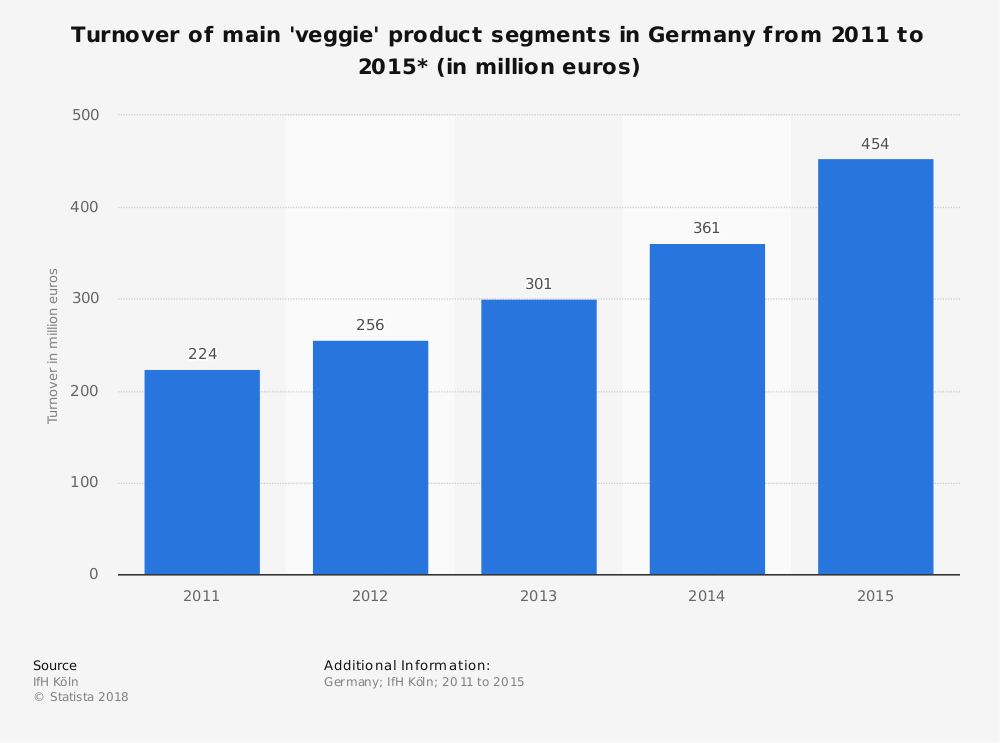 Statistic: Turnover of main 'veggie' product segments in Germany from 2011 to 2015* (in million euros) | Statista