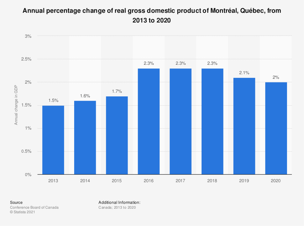 Statistic: Annual percentage change of real gross domestic product of Montréal, Québec, from 2013 to 2020 | Statista